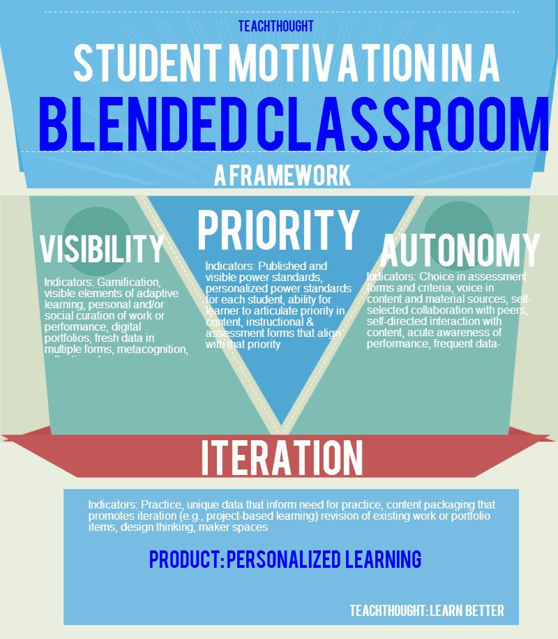 Student Motivation in a Blended Classroom FrameworkPub