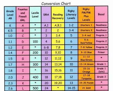 A Conversion Chart For Reading Level Measurement Tools