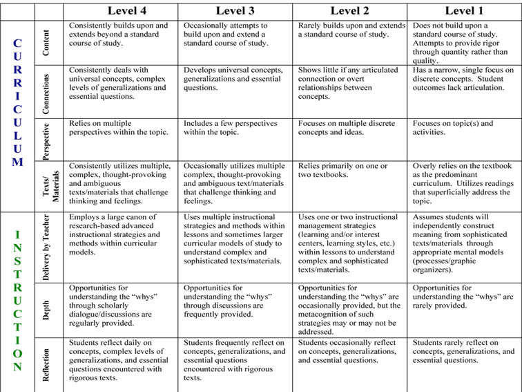 outline rubric research paper