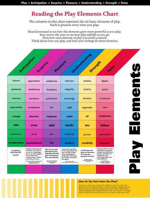 6 Elements Of Play: The Spectrum Of A Relaxed Mind - TeachThought