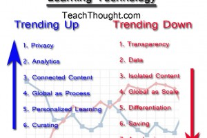 trends-in-learning-technology-fi
