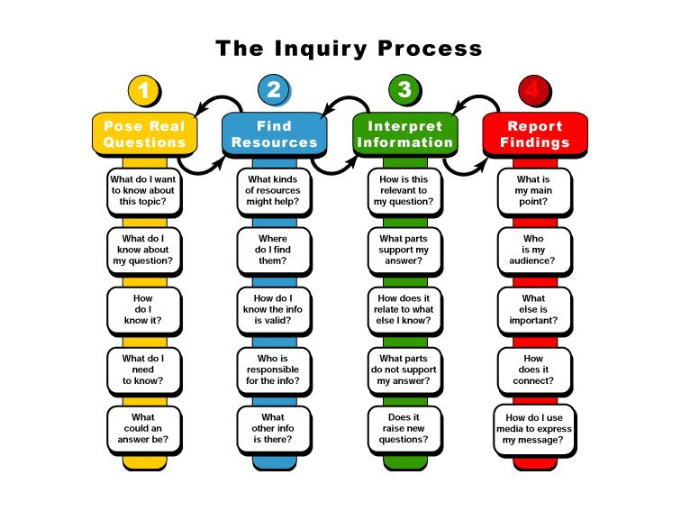 an inquiry based learning approach These inquiry based learning (ibl) approaches must be guided by the view of  learning represented in con- structivist frameworks thus, they begin with a  consid.