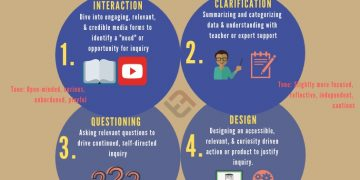 Technology Implementation and Teacher Education: Reflective Models