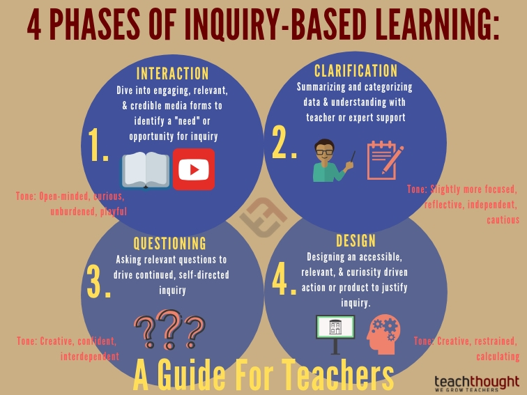 4 Phases Of Inquiry Based Learning A Guide For Teachers