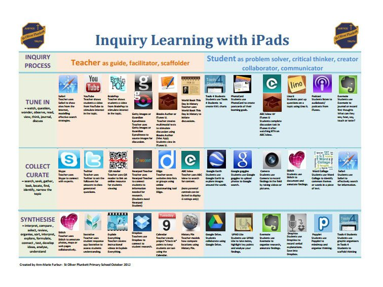 inquiry-learning-with-ipads-fi