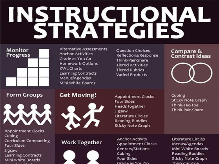 instructional strategies for teaching critical thinking skills