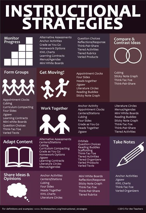 An Infographic That Uses 16 Diffeiated Instruction Strategies And Examples From This Post