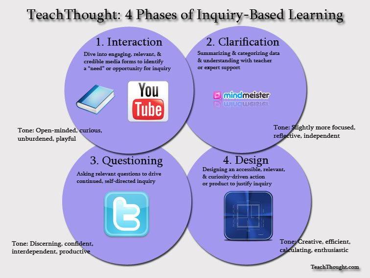 phases-of-inquiry-based-learning
