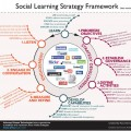 social-learning-framework