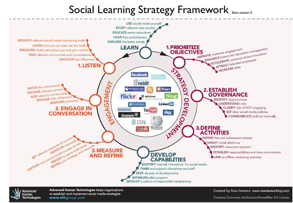 Innovative Classroom Teaching Strategies ~ Adapting a social learning strategy framework for education