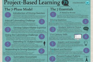 7s-project-based-learning