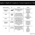 Kaplan's Depth and Complexity and Content Imperatives chart-fi