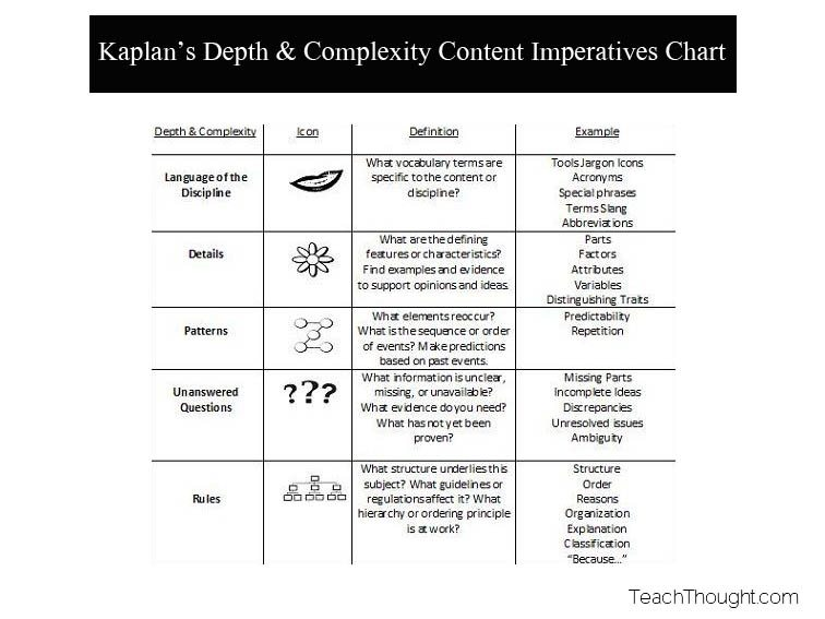 11 Unique Ways To Frame Content on Kaplan Depth & Complexity Chart