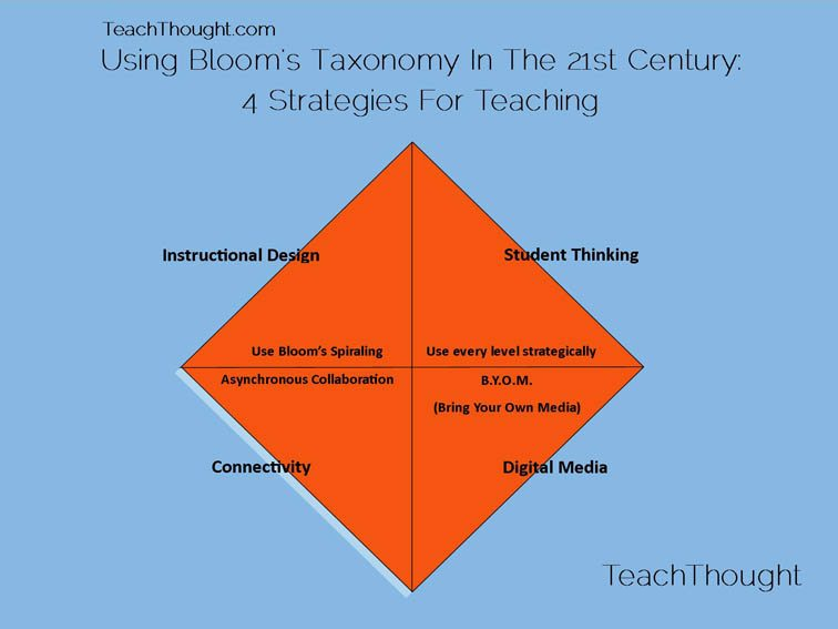 blooms taxonomy of education essay Using bloom's taxonomy to influence curriculum do you remember learning blooms taxonomy when studying to be a teacher  (extended response/essay.