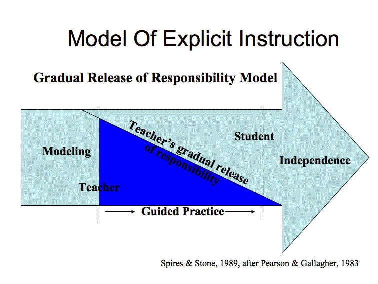 gradual-release-of-responsibility-model