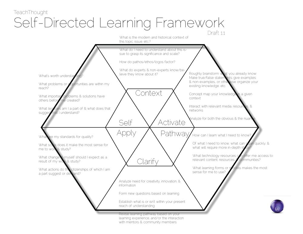A Self-Directed Learning Model For Critical Literacy