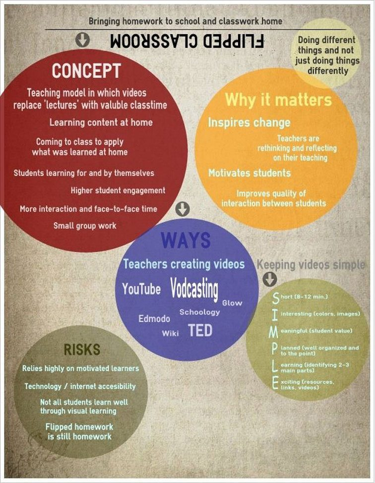Classroom Design Education Definition ~ The definition of flipped classroom