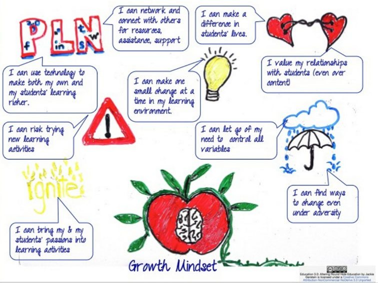 establishing-a-growth-mindset