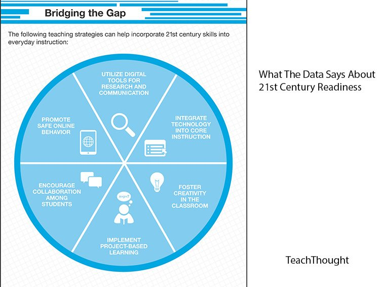 data-on-21st-century-skills-readiness
