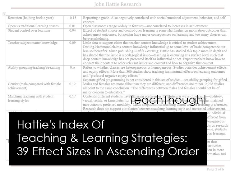 Hatties Index Of Teaching Learning Strategies 39 Effect Sizes In