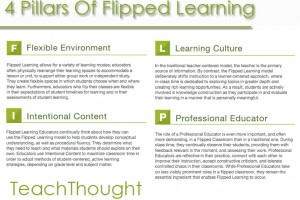 4-pillars-of-flipped-learning