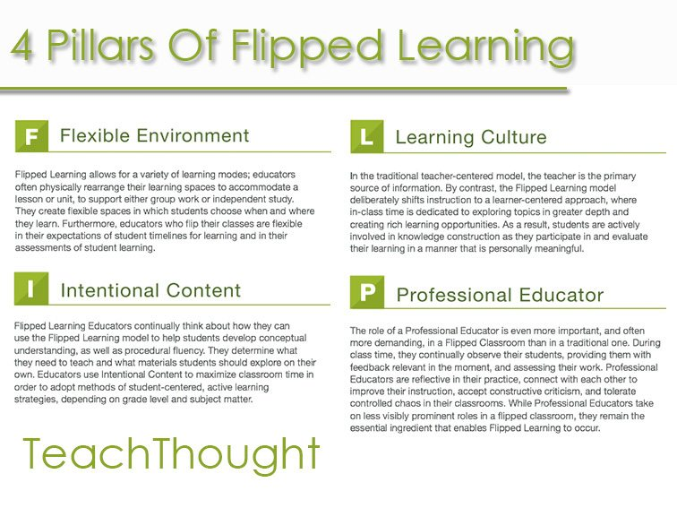 how we flipped the medical classroom essay The requirement was to write a short essay it is important that we are trained to seek out via the flipped classroom model, enhanced medical students.