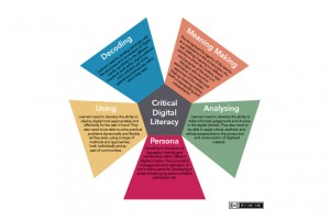 5-pieces-of-critical-digital-literacy