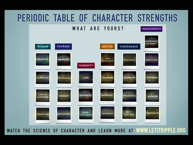 The Science Of Character: 6 Categories & 24 Traits Images - Frompo