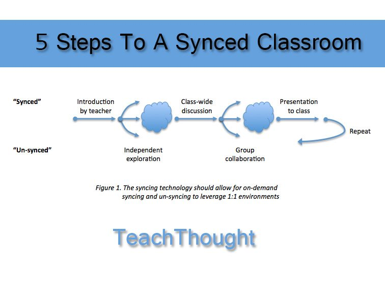 An Innovative Learning Model: How To Sync Your Classroom