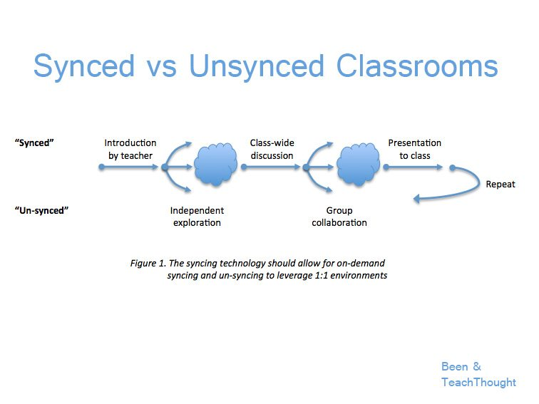 synced-vs-unsynced-classrooms