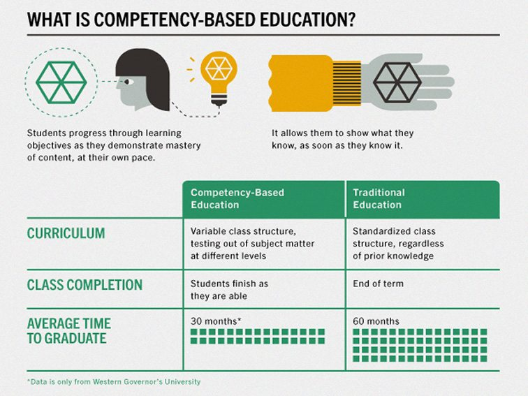 what is competency