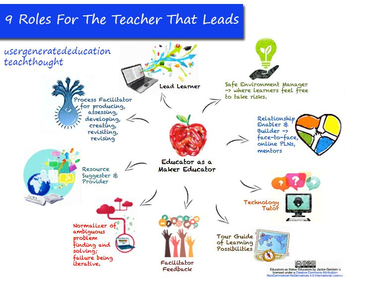 9-roles-for-the-teacher-that-leads