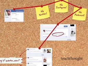 TeachThought Library: 10 Learning Models & Frameworks