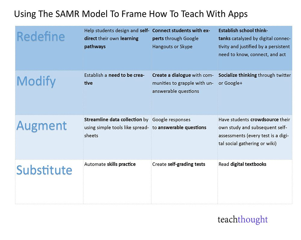 Using The SAMR Model To Frame How To Teach With Apps