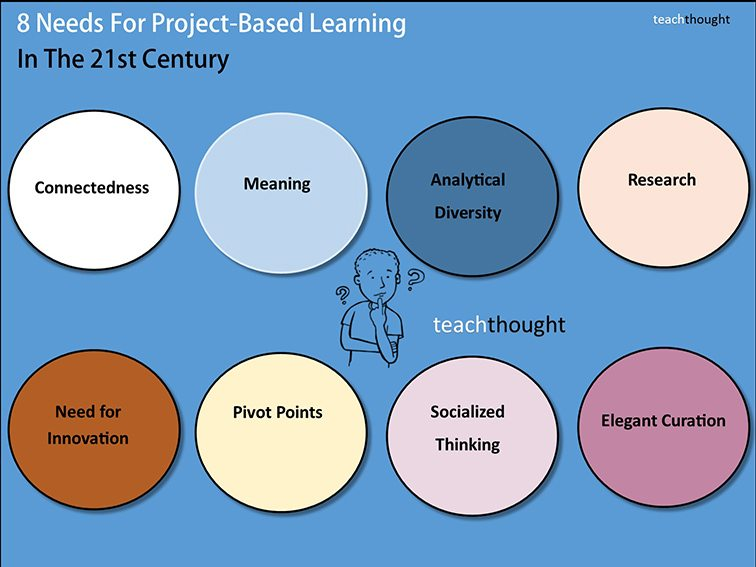 8 Needs For Project-Based Learning In The 21st Century