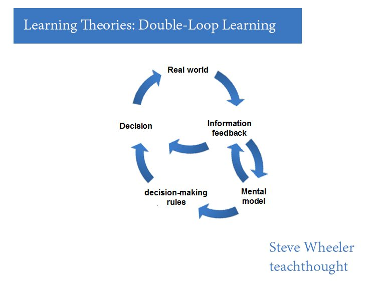 double-loop-learning-theories