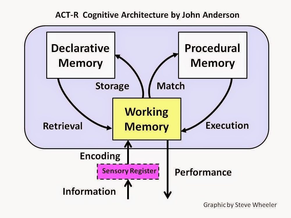 learning-theory-actr-cognitive-architecture