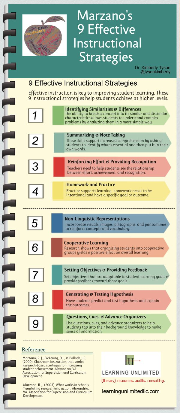 Innovative Classroom Strategies For Effective On Educational Transaction : Marzano s instructional strategies in infographic form