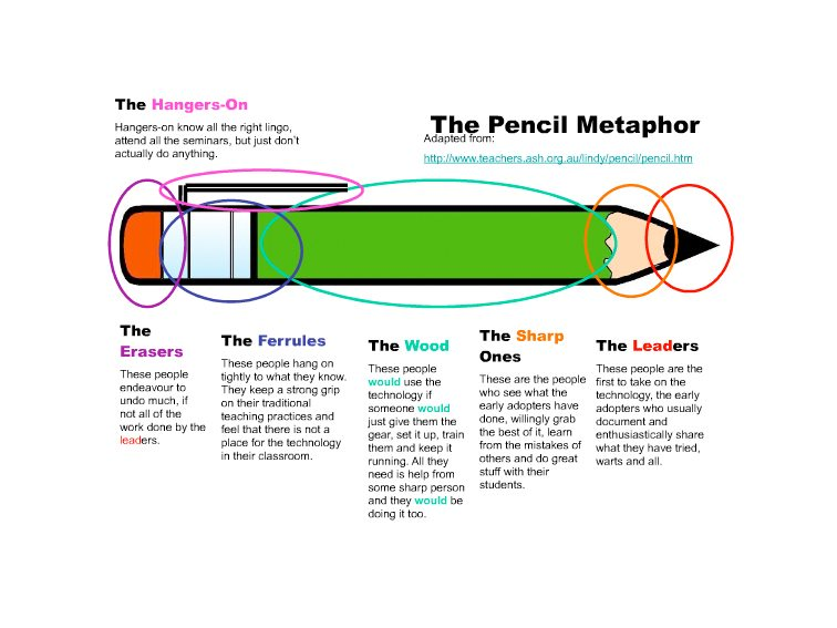 The Pencil Metaphor How Teachers Respond To Education Technology