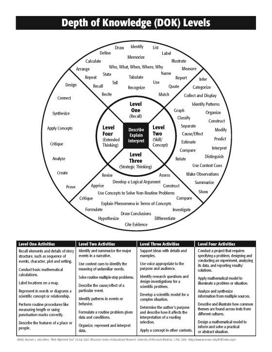 webb-depth-of-knowledge-wheel