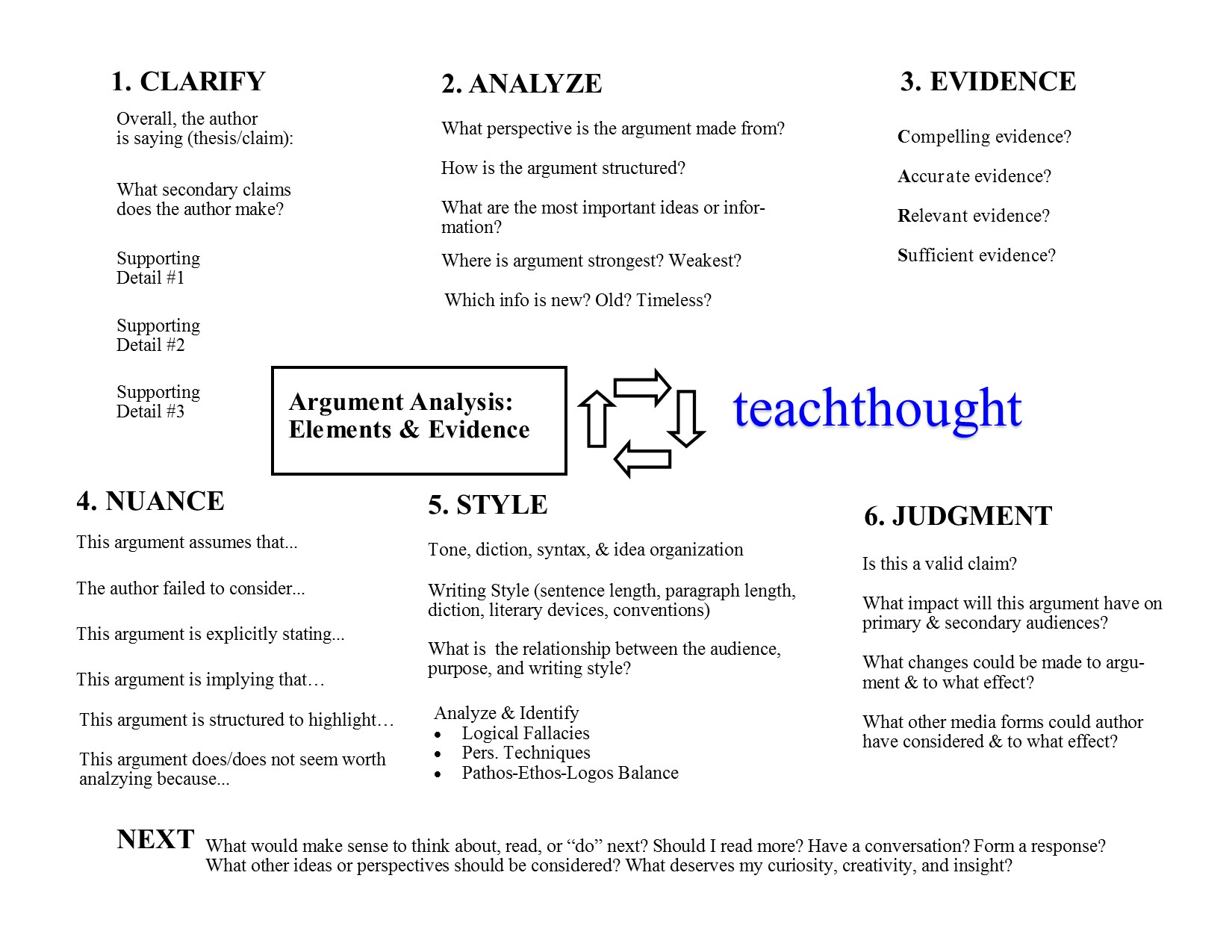 a 6 step process for teaching argument analysis