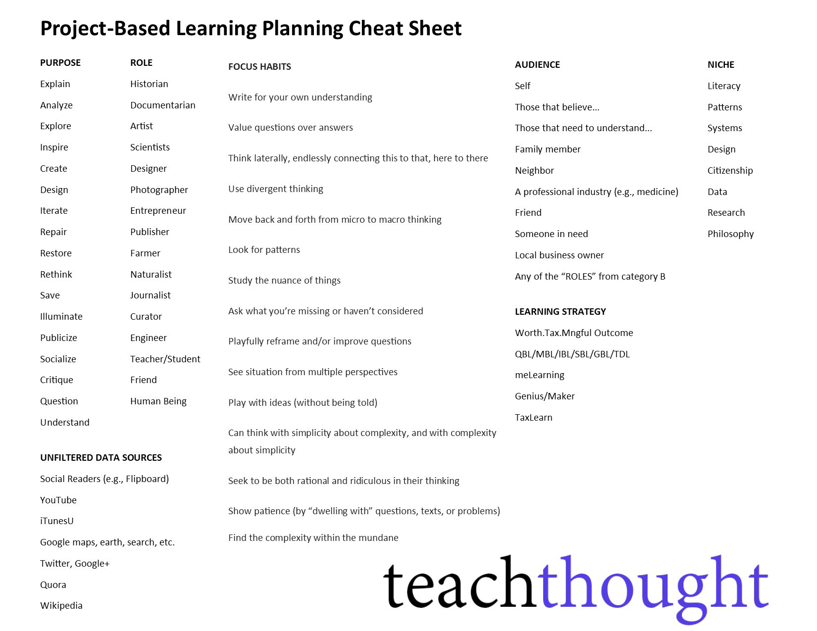 a better list of ideas for project based learning a project based learning cheat sheet for authentic learning