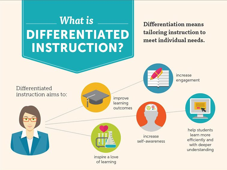 10 Examples Non Examples Of Differentiated Instruction