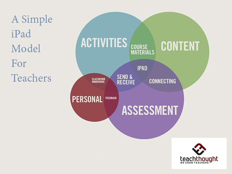 A Model For Teaching And Learning With iPads
