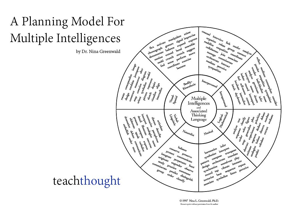planning-model-multiple-intelligences-teachthought
