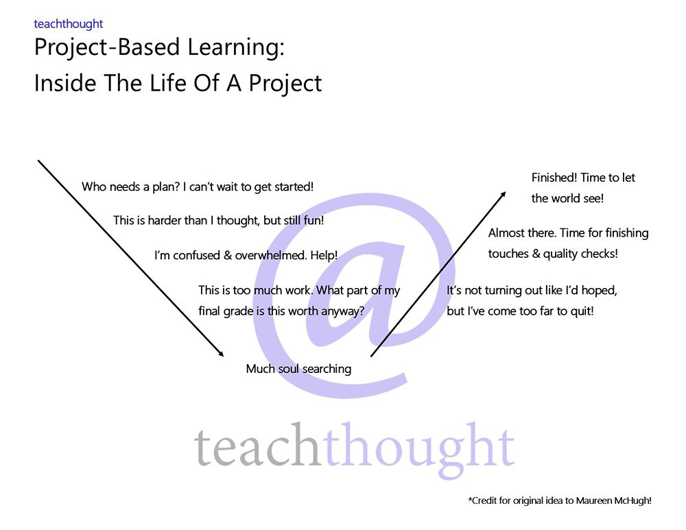 Project-Based Learning: Inside The Life Of A Project
