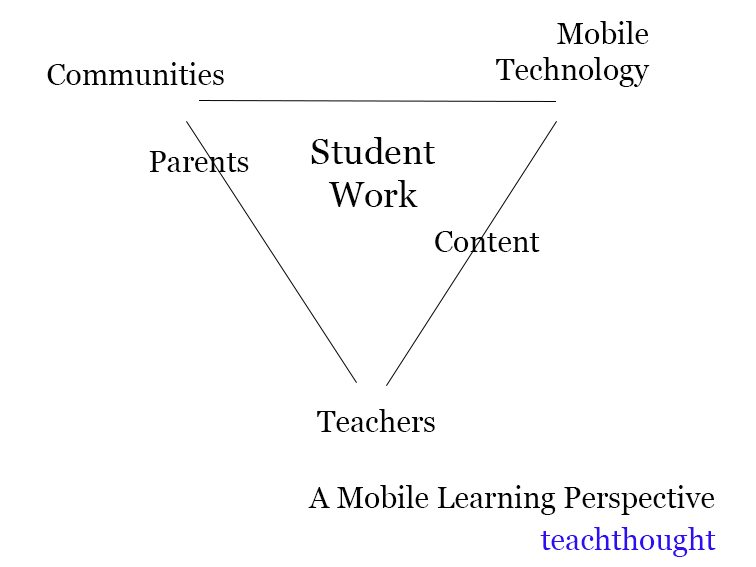 The Definition Of Mobile Learning