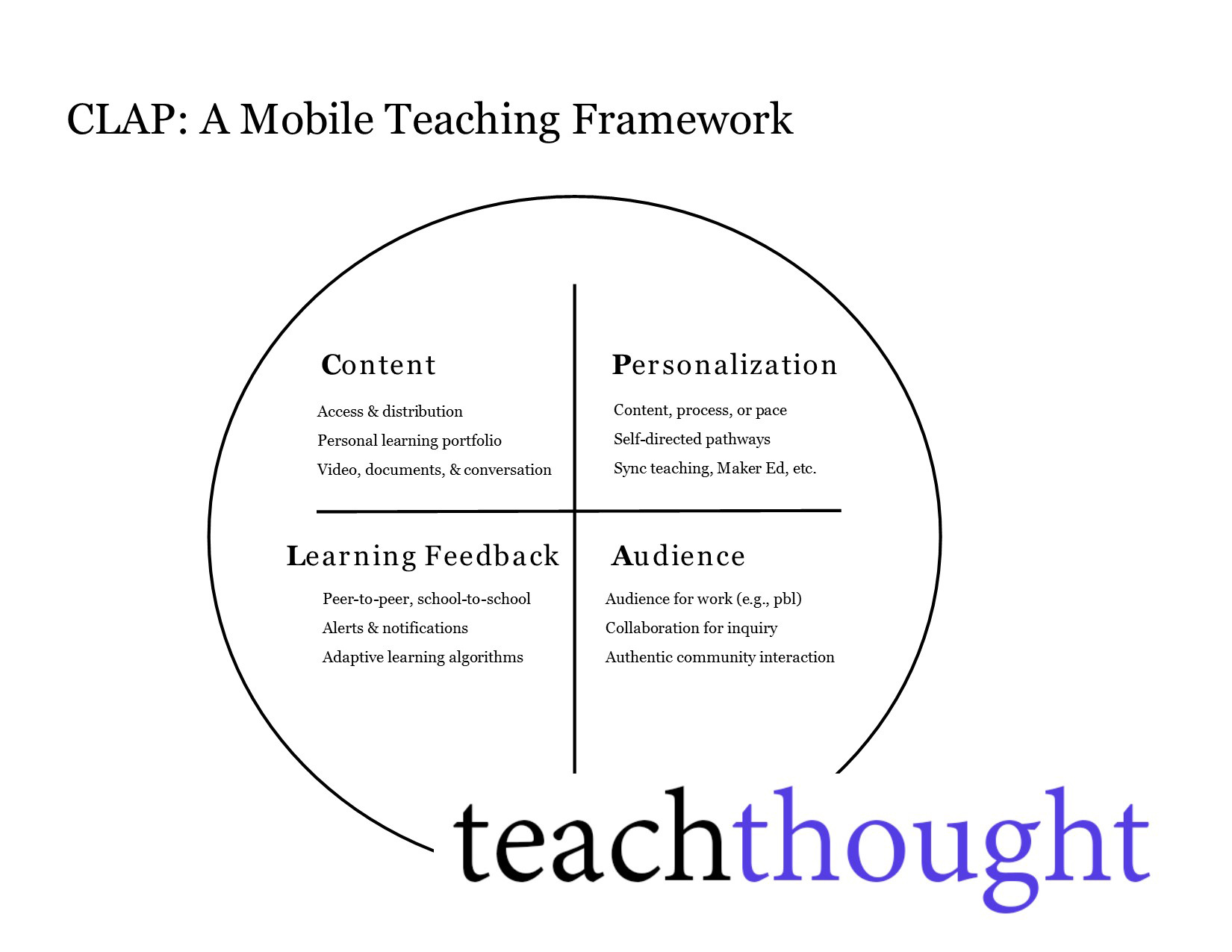Making The Shift To Mobile-First Teaching