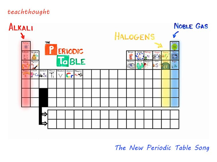 The New Periodic Table Song In Order