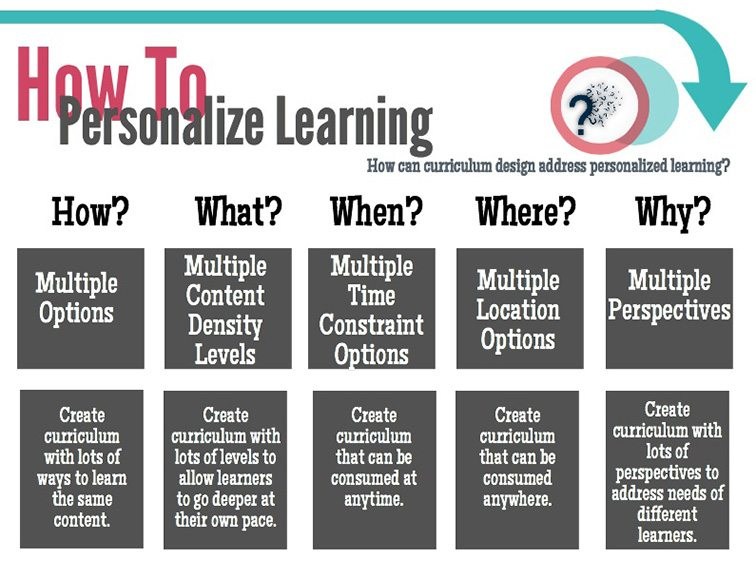 a beginner s guide to personalized learning